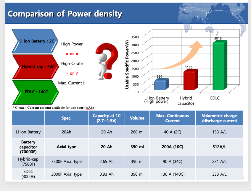 Comparison-Power-Deensity