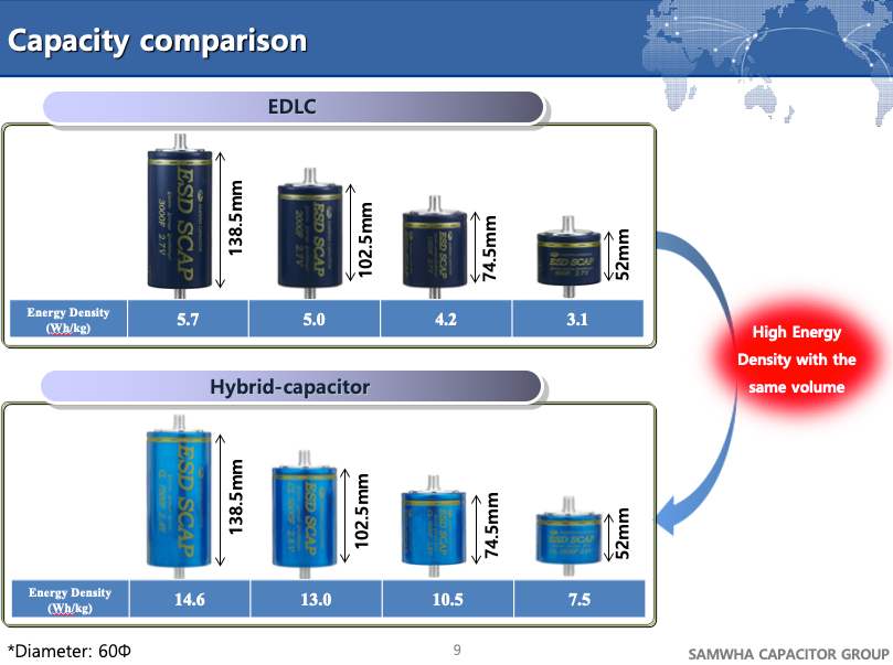 SAMWHA-EDLC-vs-Hybrid-Gr-ssenvergleich